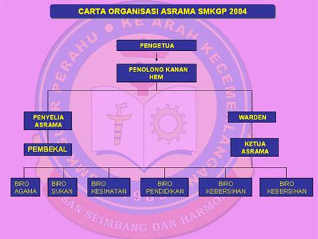 SMKGP mempunyai pelbagai jawatankuasa yang bertanggung jawab dalam